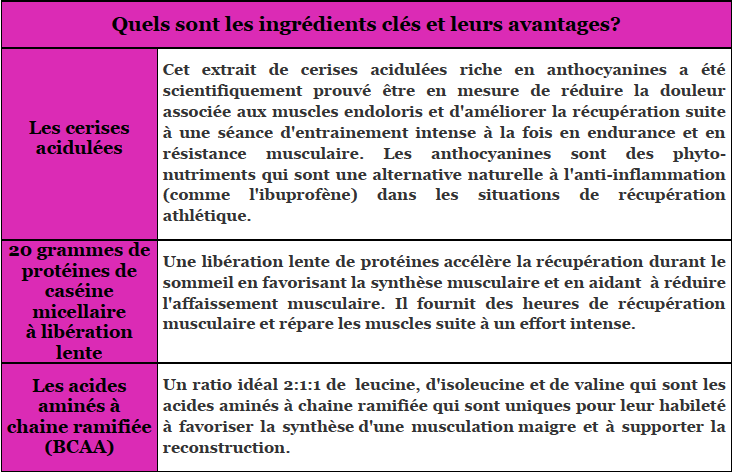 Recharge Ingredients